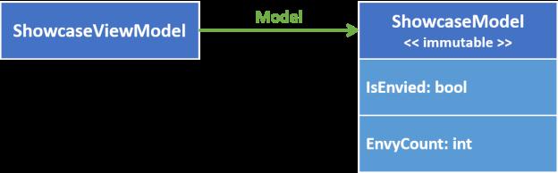 model-properties