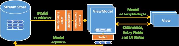 reactive-mvvm-architecture