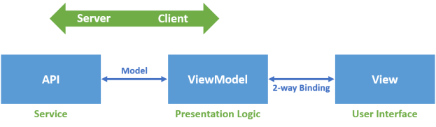 service-client-app-with-mvvm
