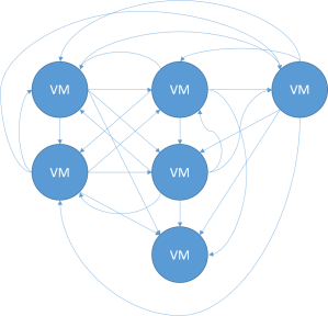 sync-graph
