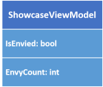 viewmodel-properties