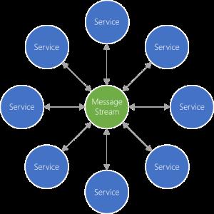 messaging-stream