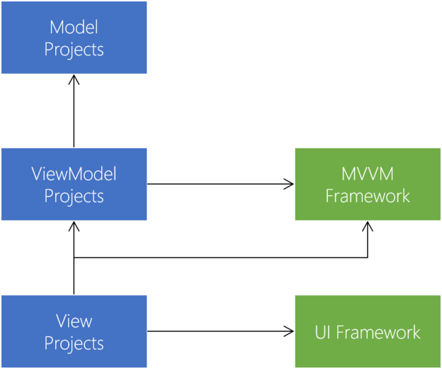 structuring-projects-for-mvvm-application